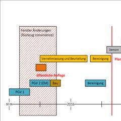 Projektplan Spielbodenbahn