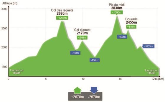 profil parcours A Altitoy 2016