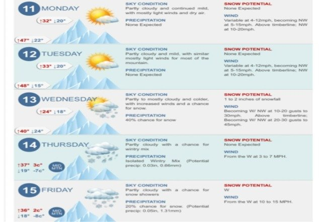 Finally we are getting some snow late this weekComing up in December Can't wait!!