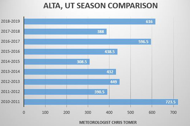 """Great season continues at Alta, Utah with the most snow since the 2010/2011 ski season. Alta averages 563"""" per winter and sits at the top of Little Cottonwood Canyon (LCC), a very snowy place. The geology and geography of LCC combine to produce very interesting meteorology. - © Meteorologist Chris Tomer"""