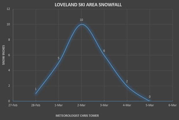 Loveland Ski Area Snowfall - © Meteorologist Chris Tomer