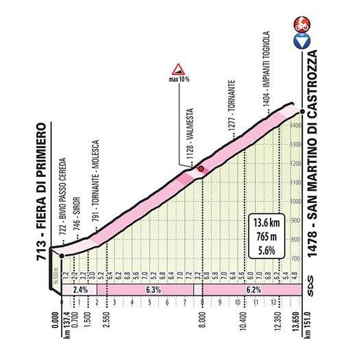 Il Giro d'Italia passa da San Martino di Castrozza! - © Sanmartino.com