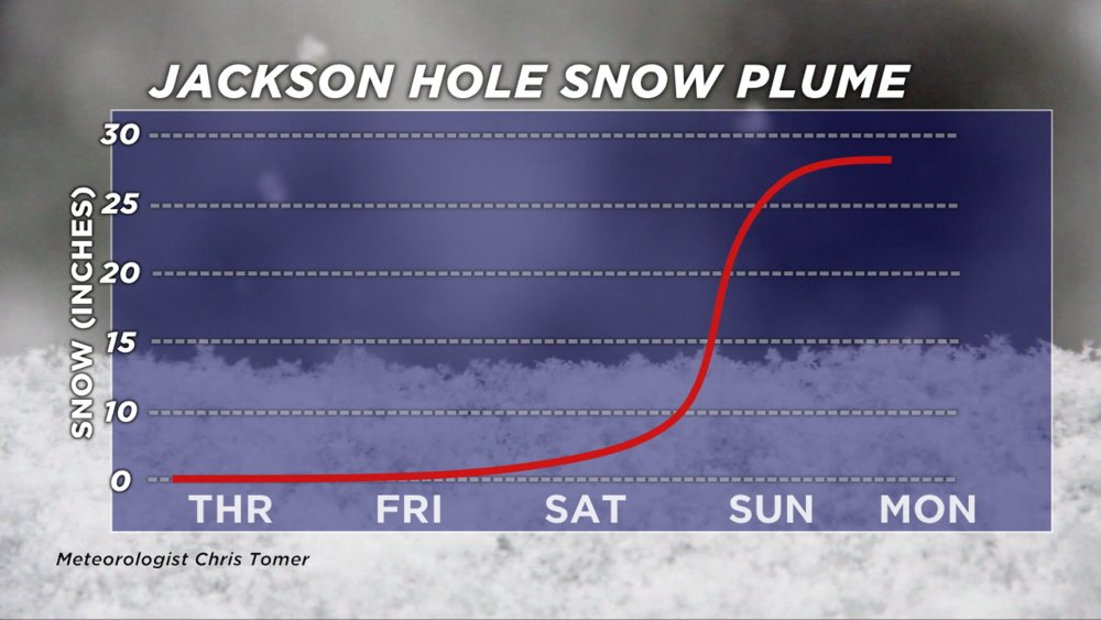Jackson Hole snow plume: over two feet forecasted by Monday - © Meteorologist Chris Tomer