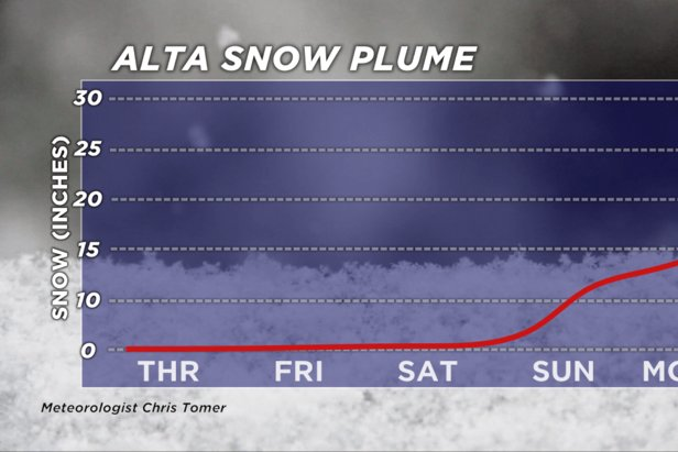 Alta is expected to get up to 15 inches of new snow by Monday.  - © Meteorologist Chris Tomer