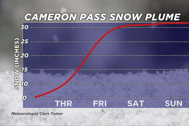 Over 30 inches of snow coming to Cameron Pass, CO, by the end of this weekend.  - © Meteorologist Chris Tomer