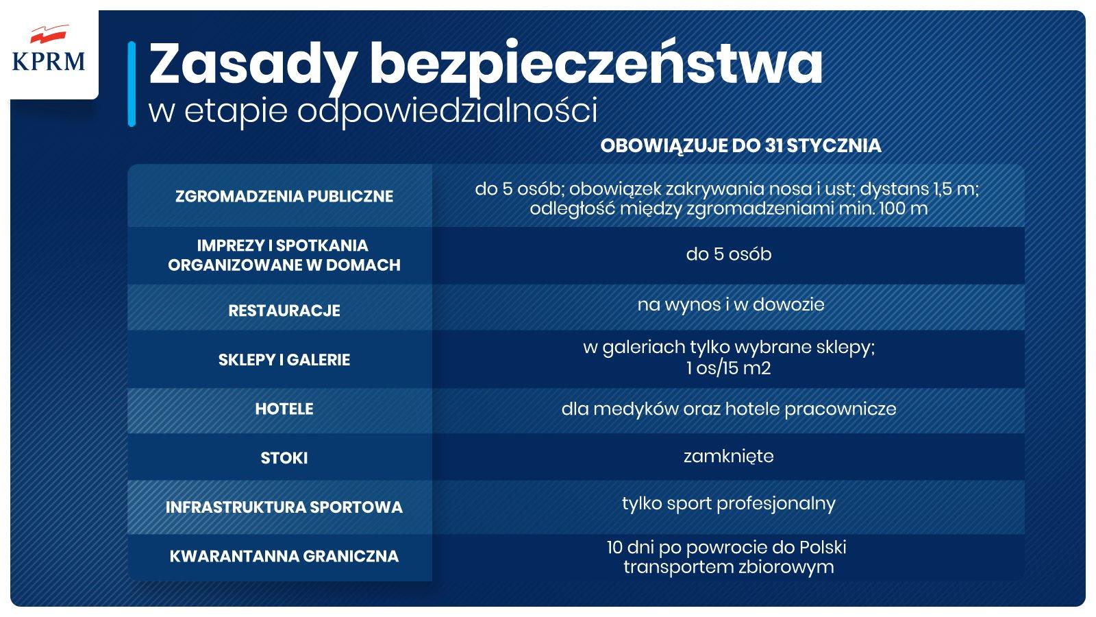 Zasady Covid w Polsce